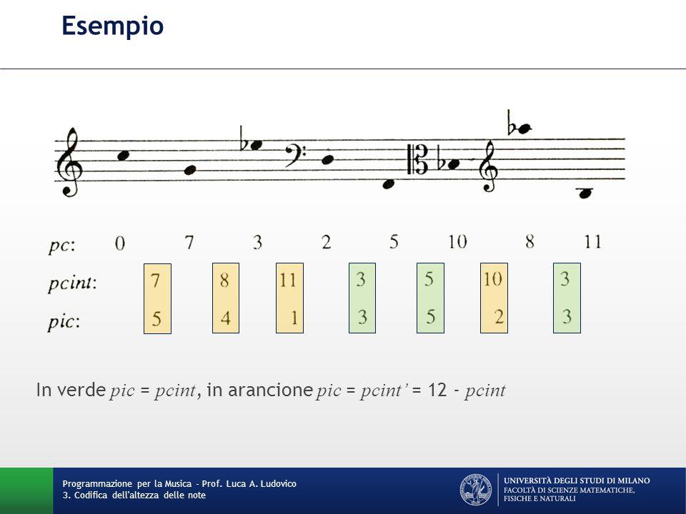 Esempio Programmazione per la Musica - Prof. Luca A. Ludovico 3. Codifica dell'altezza delle note In verde pic = pcint, in arancione pic = pcint' = 12