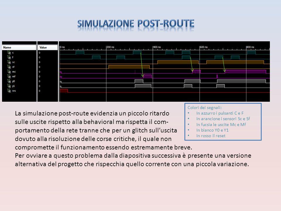 Colori dei segnali: In azzurro i pulsanti C e F In arancione i sensori Sc e Sf In fucsia le uscite Mc e Mf In bianco Y0 e Y1 In rosso il reset La simulazione post-route evidenzia un piccolo ritardo sulle uscite rispetto alla behavioral ma rispetta il com- portamento della rete tranne che per un glitch sull'uscita dovuto alla risoluzione delle corse critiche, il quale non compromette il funzionamento essendo estremamente breve.