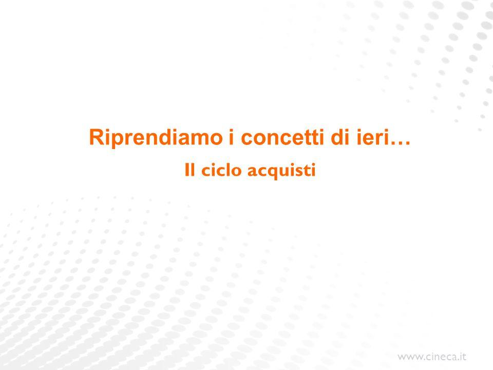 www.cineca.it Riprendiamo i concetti di ieri… Il ciclo acquisti