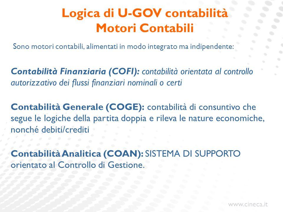 www.cineca.it Sono presenti inoltre questi ulteriori motori contabili: –Contabilità Inventariale: orientata alla gestione dei beni patrimoniali –Gestione Fiscale : orientata alla gestione delle operazioni iva.