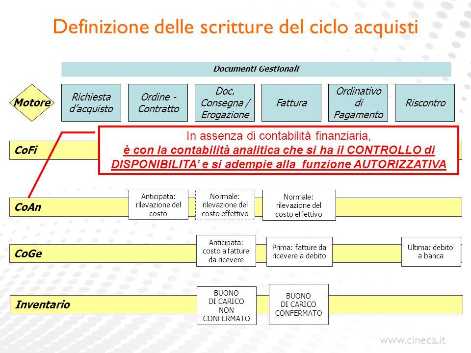 www.cineca.it Definizione delle scritture del ciclo acquisti Ordine - Contratto Doc. Consegna / Erogazione Fattura Ordinativo di Pagamento Motore Risc