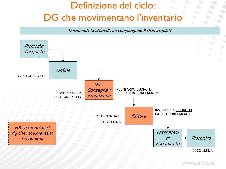 www.cineca.it Definizione del ciclo: DG che movimentano l'inventario Ordine Doc. Consegna / Erogazione Fattura Ordinativo di Pagamento Riscontro Docum