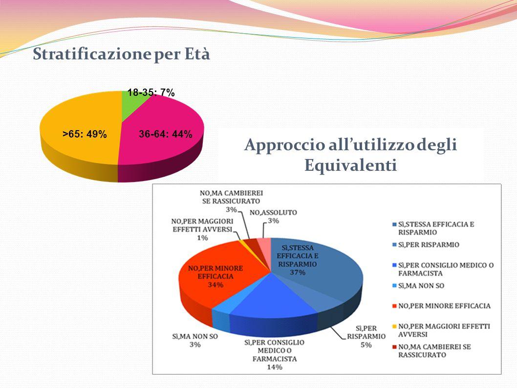 Approccio all'utilizzo degli Equivalenti Stratificazione per Età >65: 49%36-64: 44% 18-35: 7%