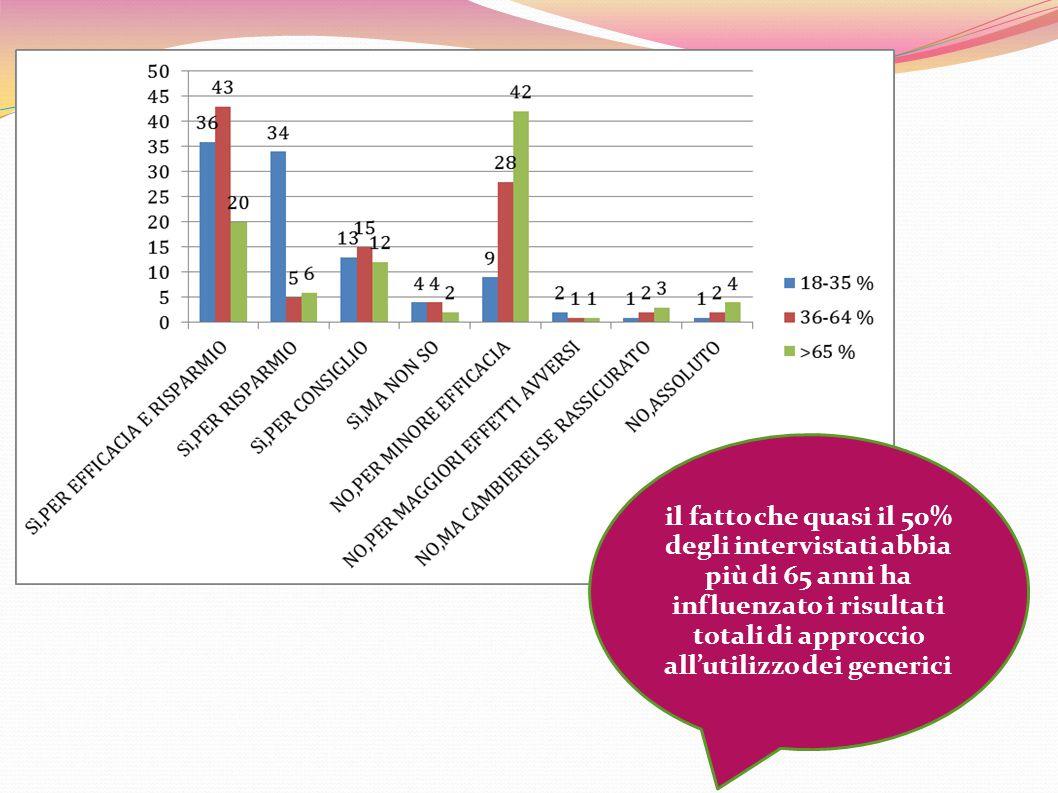 il fatto che quasi il 50% degli intervistati abbia più di 65 anni ha influenzato i risultati totali di approccio all'utilizzo dei generici