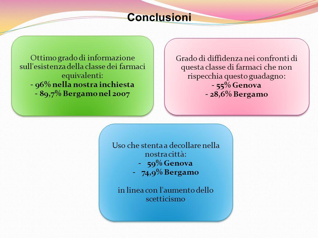 Ottimo grado di informazione sull esistenza della classe dei farmaci equivalenti: - 96% nella nostra inchiesta - 89,7% Bergamo nel 2007 Ottimo grado di informazione sull esistenza della classe dei farmaci equivalenti: - 96% nella nostra inchiesta - 89,7% Bergamo nel 2007 Grado di diffidenza nei confronti di questa classe di farmaci che non rispecchia questo guadagno: - 55% Genova - 28,6% Bergamo Grado di diffidenza nei confronti di questa classe di farmaci che non rispecchia questo guadagno: - 55% Genova - 28,6% Bergamo Uso che stenta a decollare nella nostra città: -59% Genova -74,9% Bergamo in linea con l aumento dello scetticismo Uso che stenta a decollare nella nostra città: -59% Genova -74,9% Bergamo in linea con l aumento dello scetticismo Conclusioni