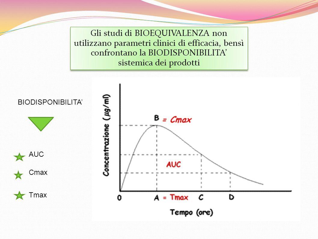 Gli studi di BIOEQUIVALENZA non utilizzano parametri clinici di efficacia, bensì confrontano la BIODISPONIBILITA' sistemica dei prodotti BIODISPONIBILITA' AUC Cmax Tmax