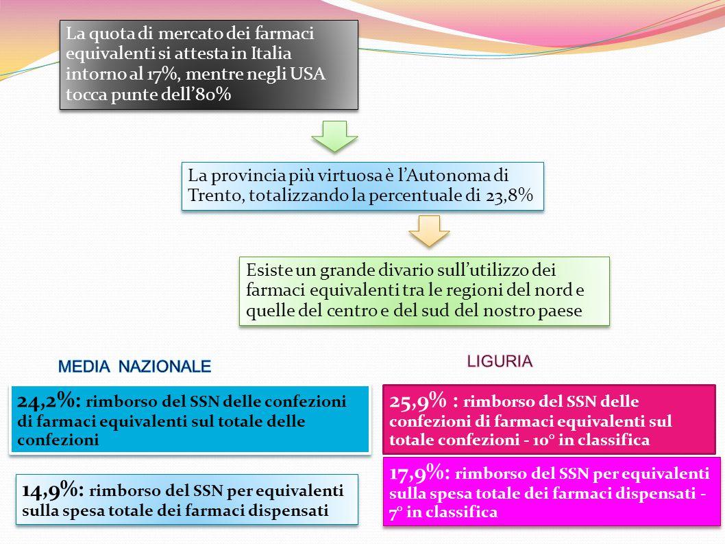 La quota di mercato dei farmaci equivalenti si attesta in Italia intorno al 17%, mentre negli USA tocca punte dell'80% La provincia più virtuosa è l'Autonoma di Trento, totalizzando la percentuale di 23,8% Esiste un grande divario sull'utilizzo dei farmaci equivalenti tra le regioni del nord e quelle del centro e del sud del nostro paese 25,9% : rimborso del SSN delle confezioni di farmaci equivalenti sul totale confezioni - 10° in classifica 24,2%: rimborso del SSN delle confezioni di farmaci equivalenti sul totale delle confezioni 24,2%: rimborso del SSN delle confezioni di farmaci equivalenti sul totale delle confezioni 17,9%: rimborso del SSN per equivalenti sulla spesa totale dei farmaci dispensati - 7° in classifica 17,9%: rimborso del SSN per equivalenti sulla spesa totale dei farmaci dispensati - 7° in classifica 14,9%: rimborso del SSN per equivalenti sulla spesa totale dei farmaci dispensati 14,9%: rimborso del SSN per equivalenti sulla spesa totale dei farmaci dispensati