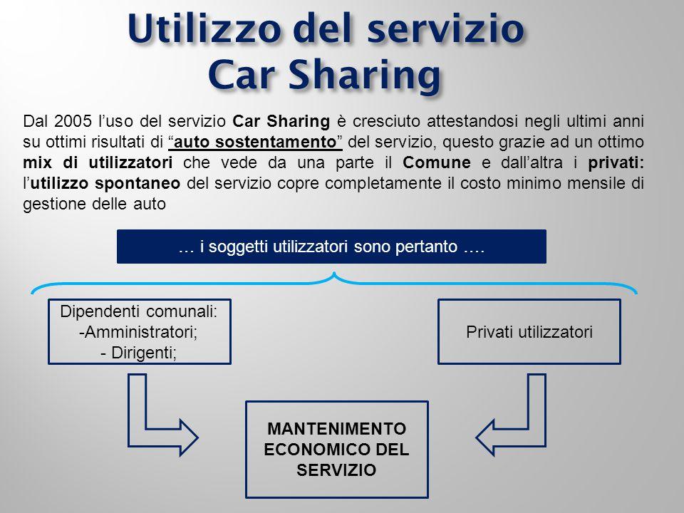 Dal 2005 l'uso del servizio Car Sharing è cresciuto attestandosi negli ultimi anni su ottimi risultati di auto sostentamento del servizio, questo grazie ad un ottimo mix di utilizzatori che vede da una parte il Comune e dall'altra i privati: l'utilizzo spontaneo del servizio copre completamente il costo minimo mensile di gestione delle auto Utilizzo del servizio Car Sharing Dipendenti comunali: -Amministratori; - Dirigenti; Privati utilizzatori MANTENIMENTO ECONOMICO DEL SERVIZIO … i soggetti utilizzatori sono pertanto ….