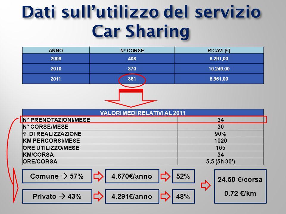Dati sull'utilizzo del servizio Car Sharing ANNON° CORSERICAVI [€] 20094088.291,00 201037010.249,00 20113618.961,00 VALORI MEDI RELATIVI AL 2011 N° PRENOTAZIONI/MESE34 N° CORSE/MESE30 % DI REALIZZAZIONE90% KM PERCORSI/MESE1020 ORE UTILIZZO/MESE165 KM/CORSA34 ORE/CORSA5,5 (5h 30 ) Comune  57% Privato  43% 4.670€/anno 24.50 €/corsa 0.72 €/km 52% 4.291€/anno48%