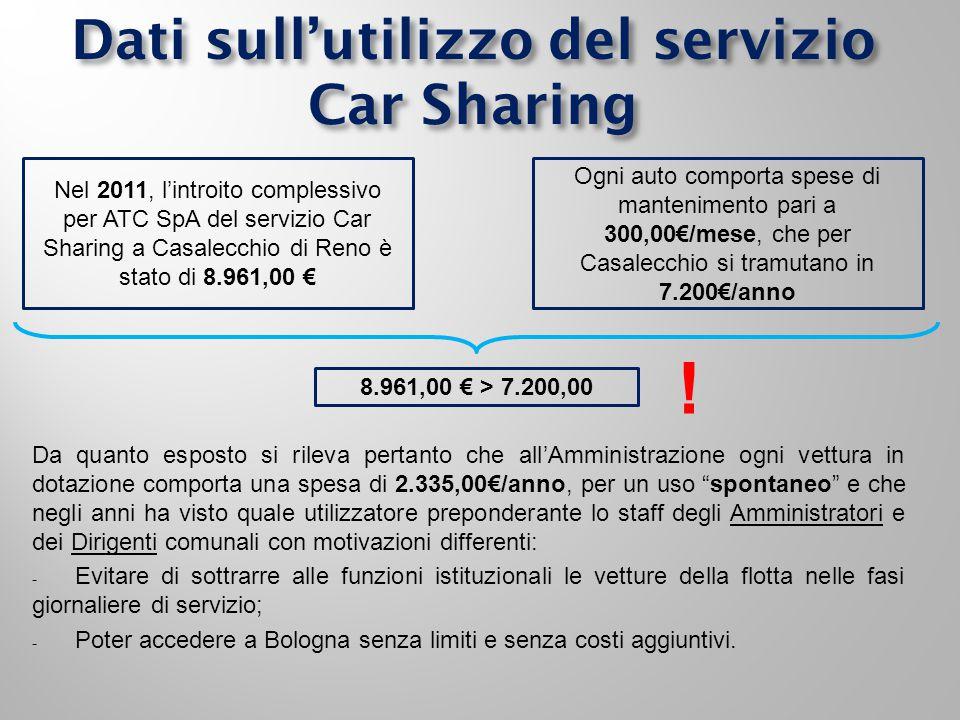 Dati sull'utilizzo del servizio Car Sharing Nel 2011, l'introito complessivo per ATC SpA del servizio Car Sharing a Casalecchio di Reno è stato di 8.961,00 € Ogni auto comporta spese di mantenimento pari a 300,00€/mese, che per Casalecchio si tramutano in 7.200€/anno 8.961,00 € > 7.200,00 .