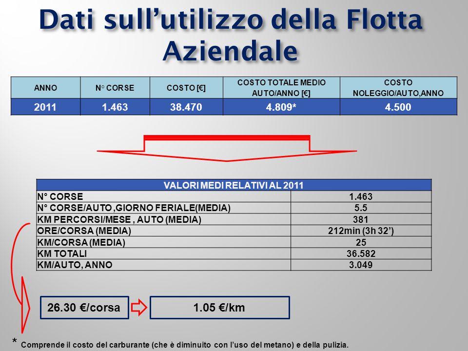 Dati sull'utilizzo della Flotta Aziendale ANNO N° CORSE COSTO [€] COSTO TOTALE MEDIO AUTO/ANNO [€] COSTO NOLEGGIO/AUTO,ANNO 20111.46338.4704.809*4.500 VALORI MEDI RELATIVI AL 2011 N° CORSE1.463 N° CORSE/AUTO,GIORNO FERIALE(MEDIA)5.5 KM PERCORSI/MESE, AUTO (MEDIA)381 ORE/CORSA (MEDIA)212min (3h 32') KM/CORSA (MEDIA)25 KM TOTALI36.582 KM/AUTO, ANNO3.049 26.30 €/corsa1.05 €/km * Comprende il costo del carburante (che è diminuito con l'uso del metano) e della pulizia.
