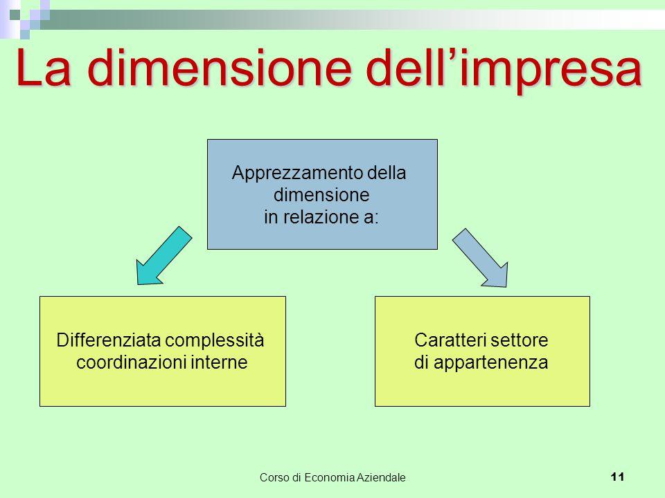 La dimensione dell'impresa Differenziata complessità coordinazioni interne Caratteri settore di appartenenza Apprezzamento della dimensione in relazio