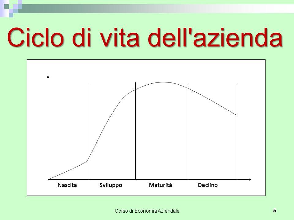 Ciclo di vita dell'azienda Corso di Economia Aziendale 5 NascitaSviluppoMaturitàDeclino