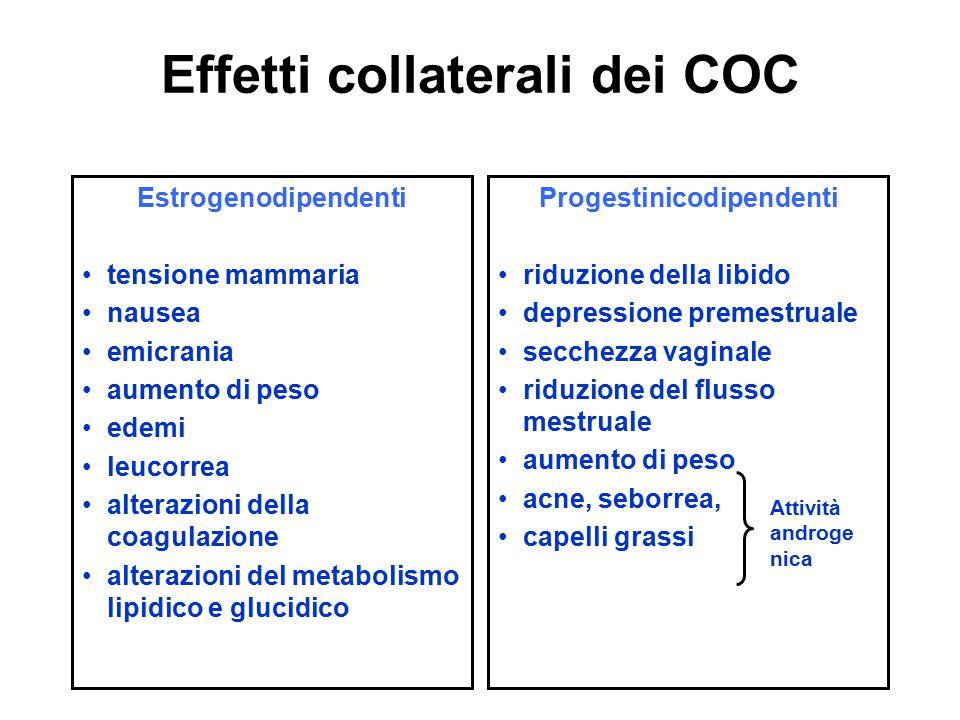 Effetti collaterali dei COC Estrogenodipendenti tensione mammaria nausea emicrania aumento di peso edemi leucorrea alterazioni della coagulazione alte