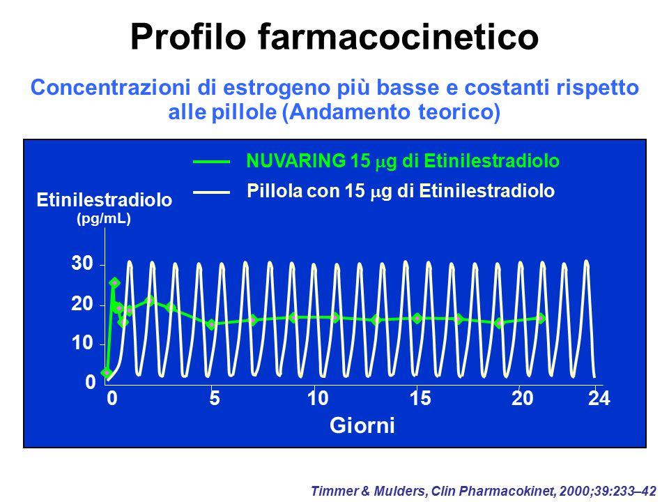 Profilo farmacocinetico Timmer & Mulders, Clin Pharmacokinet, 2000;39:233–42 05101524 Giorni 0 10 20 30 Etinilestradiolo (pg/mL) Concentrazioni di est