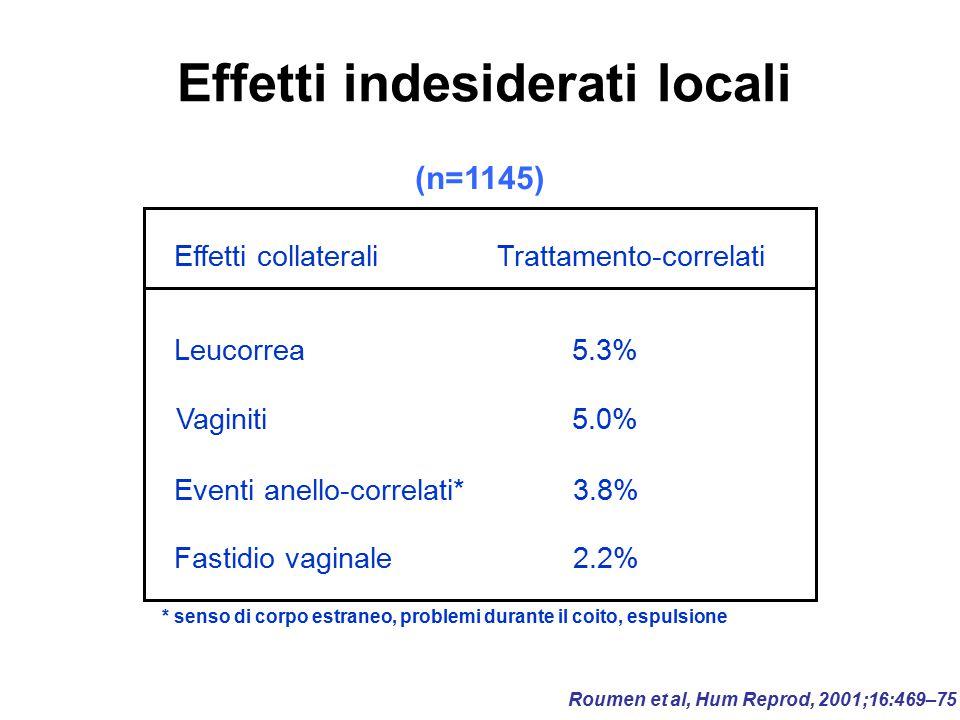 Effetti indesiderati locali Effetti collateraliTrattamento-correlati Leucorrea Vaginiti Eventi anello-correlati* Fastidio vaginale 5.3% 5.0% 3.8% 2.2%