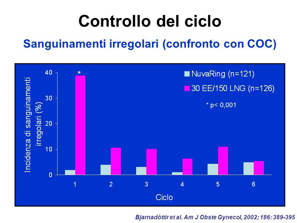 Controllo del ciclo Sanguinamenti irregolari (confronto con COC) Bjarnadòttir et al. Am J Obste Gynecol, 2002; 186: 389-395 * * p< 0,001