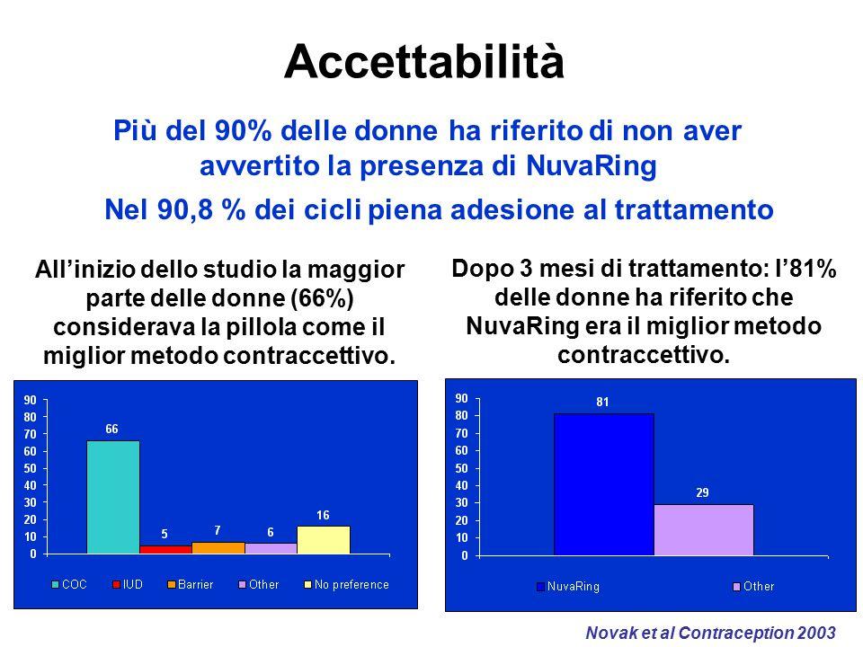 Accettabilità All'inizio dello studio la maggior parte delle donne (66%) considerava la pillola come il miglior metodo contraccettivo. Dopo 3 mesi di