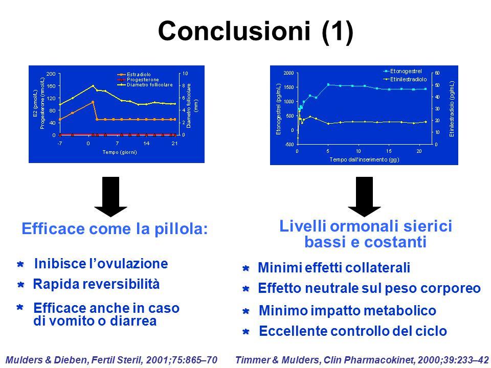 Effetto neutrale sul peso corporeo Minimi effetti collaterali Eccellente controllo del ciclo * * * Minimo impatto metabolico * Livelli ormonali sieric