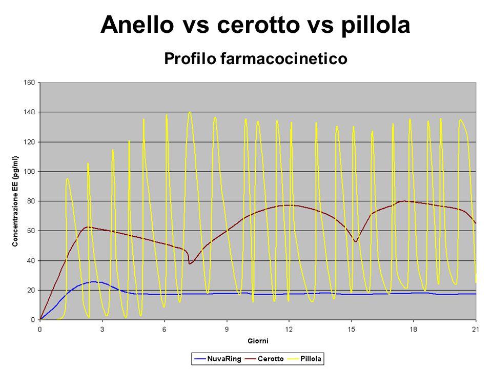 Anello vs cerotto vs pillola Profilo farmacocinetico