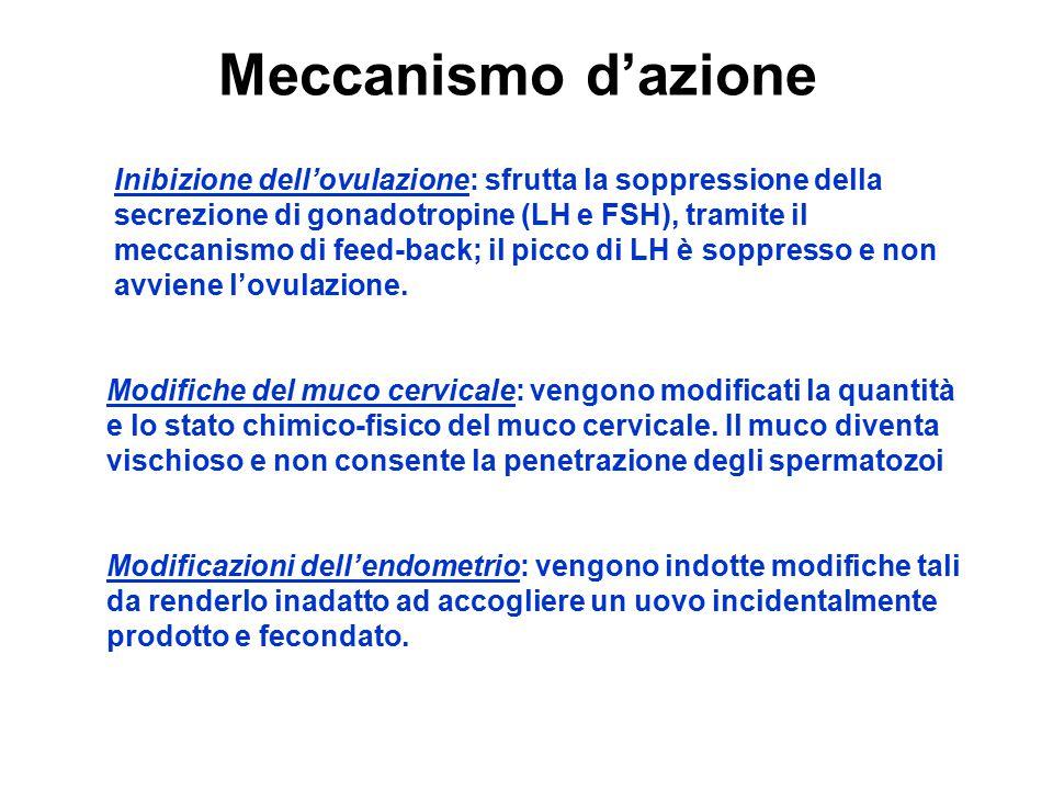 Meccanismo d'azione Inibizione dell'ovulazione: sfrutta la soppressione della secrezione di gonadotropine (LH e FSH), tramite il meccanismo di feed-ba