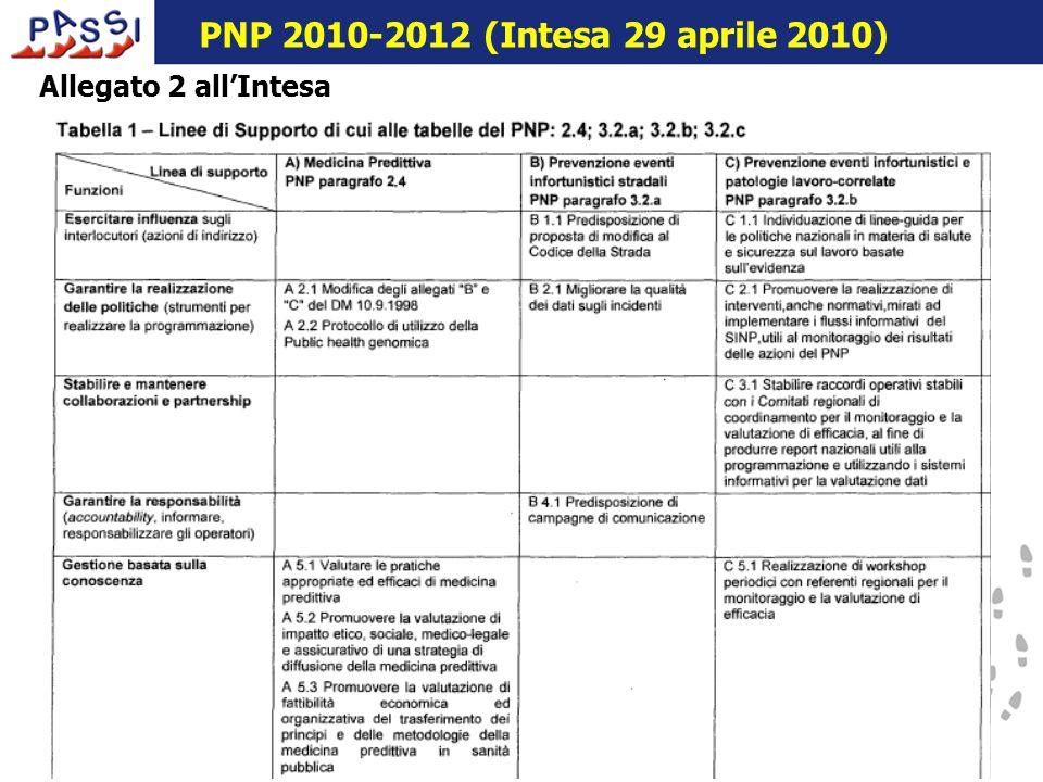16 dicembre 2009 Allegato 2 all'Intesa PNP 2010-2012 (Intesa 29 aprile 2010)