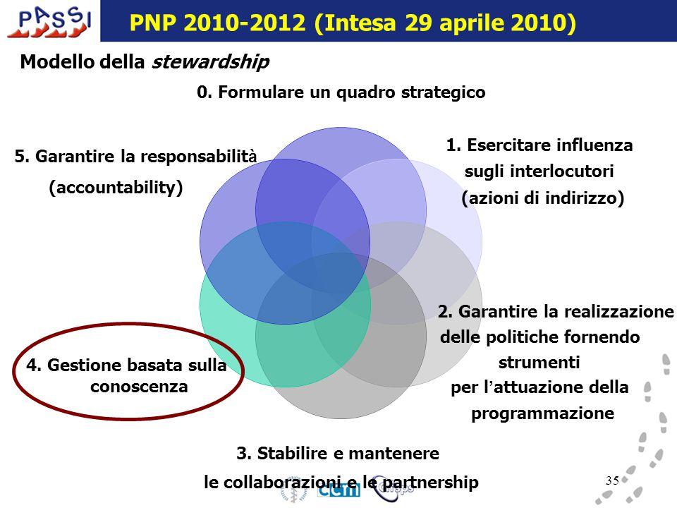16 dicembre 2009 35 0. Formulare un quadro strategico 1.