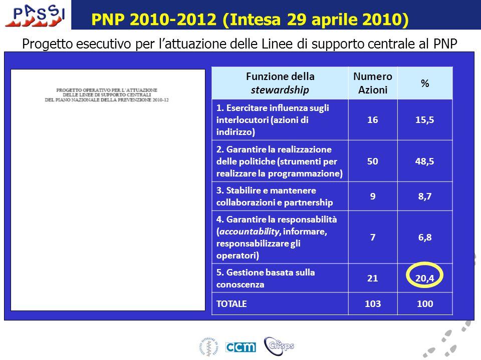 16 dicembre 2009 Progetto esecutivo per l'attuazione delle Linee di supporto centrale al PNP Funzione della stewardship Numero Azioni % 1.