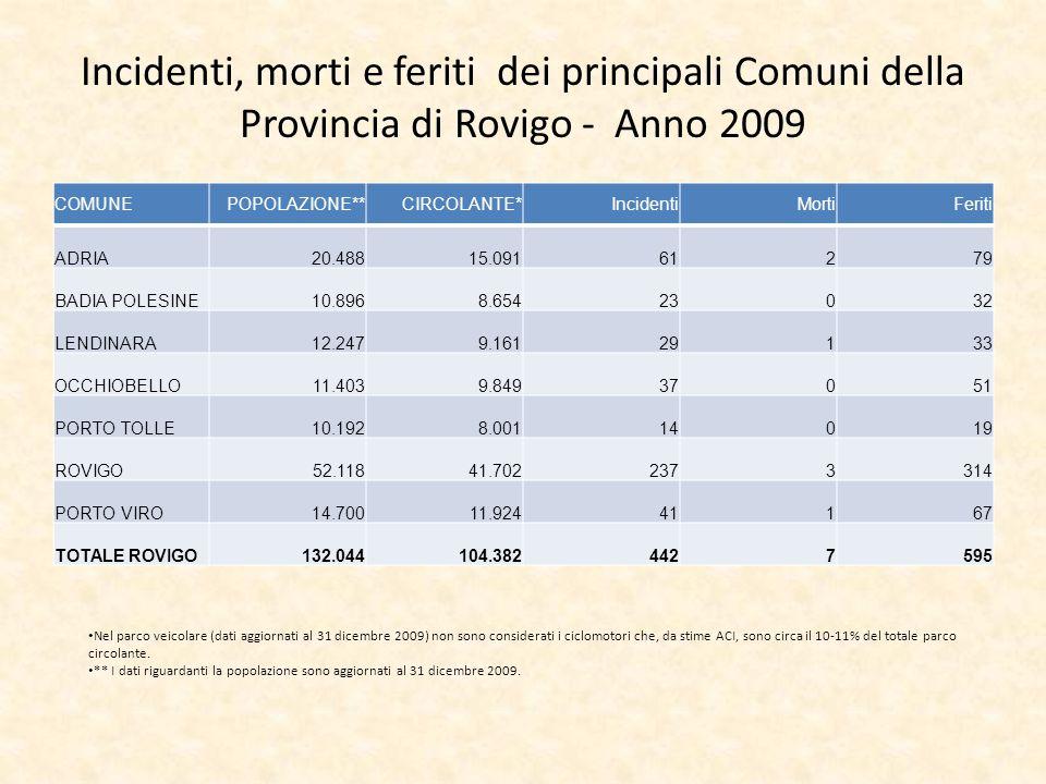 Incidenti, morti e feriti dei principali Comuni della Provincia di Rovigo - Anno 2009 COMUNEPOPOLAZIONE**CIRCOLANTE*IncidentiMortiFeriti ADRIA20.48815