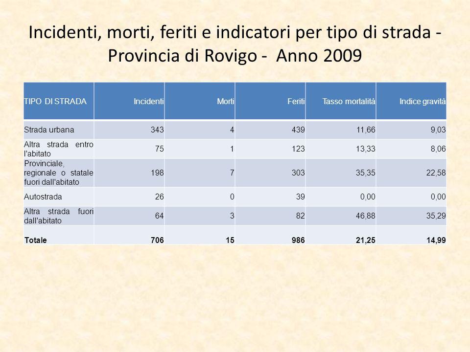 Incidenti, morti, feriti e indicatori per tipo di strada - Provincia di Rovigo - Anno 2009 TIPO DI STRADAIncidentiMortiFeritiTasso mortalitàIndice gra