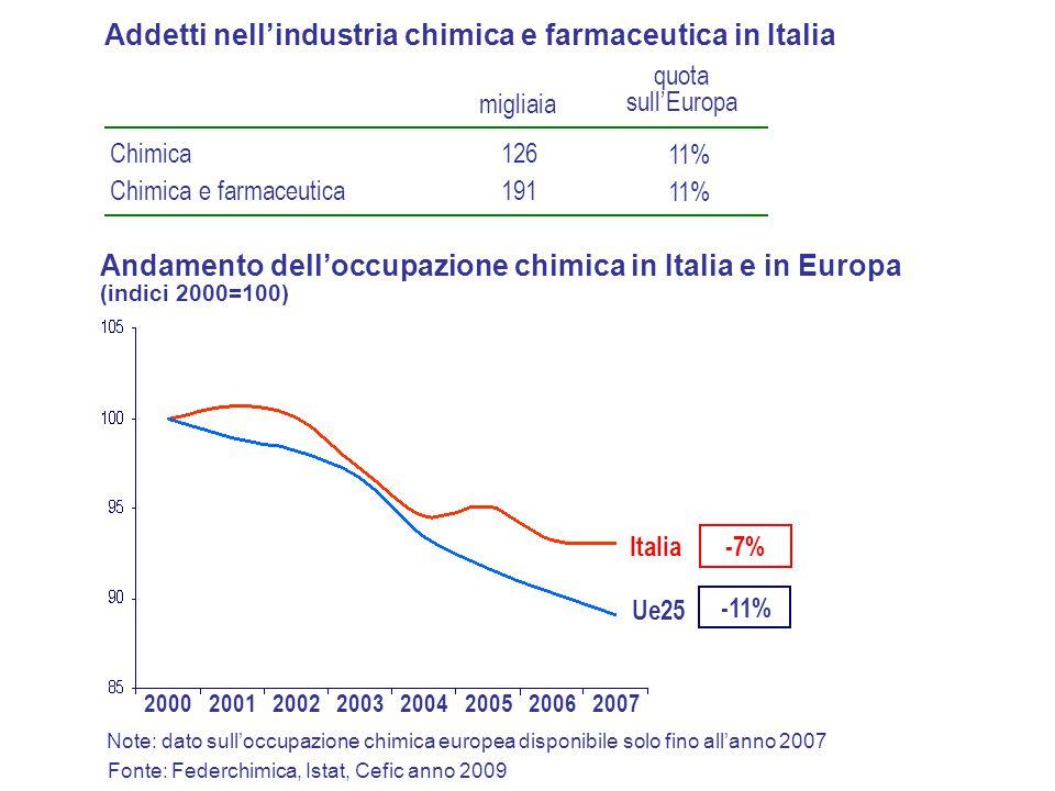 Chimica Chimica e farmaceutica 126 191 11% Addetti nell'industria chimica e farmaceutica in Italia Note: dato sull'occupazione chimica europea disponibile solo fino all'anno 2007 migliaia quota sull'Europa Andamento dell'occupazione chimica in Italia e in Europa (indici 2000=100) Italia Ue25 -7% -11% 2000200120022003200420052007 Fonte: Federchimica, Istat, Cefic anno 2009 2006