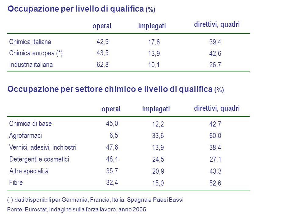 Chimica italiana Chimica europea (*) Industria italiana 42,9 43,5 62,8 17,8 13,9 10,1 impiegati direttivi, quadri 39,4 42,6 26,7 Occupazione per livello di qualifica (%) (*) dati disponibili per Germania, Francia, Italia, Spagna e Paesi Bassi operai Fonte: Eurostat, Indagine sulla forza lavoro, anno 2005 Occupazione per settore chimico e livello di qualifica (%) Chimica di base Agrofarmaci Vernici, adesivi, inchiostri 45,0 6,5 47,6 12,2 33,6 13,9 impiegati 42,7 60,0 38,4 operai Detergenti e cosmetici48,4 24,527,1 Altre specialità35,7 20,943,3 Fibre32,4 15,052,6 direttivi, quadri