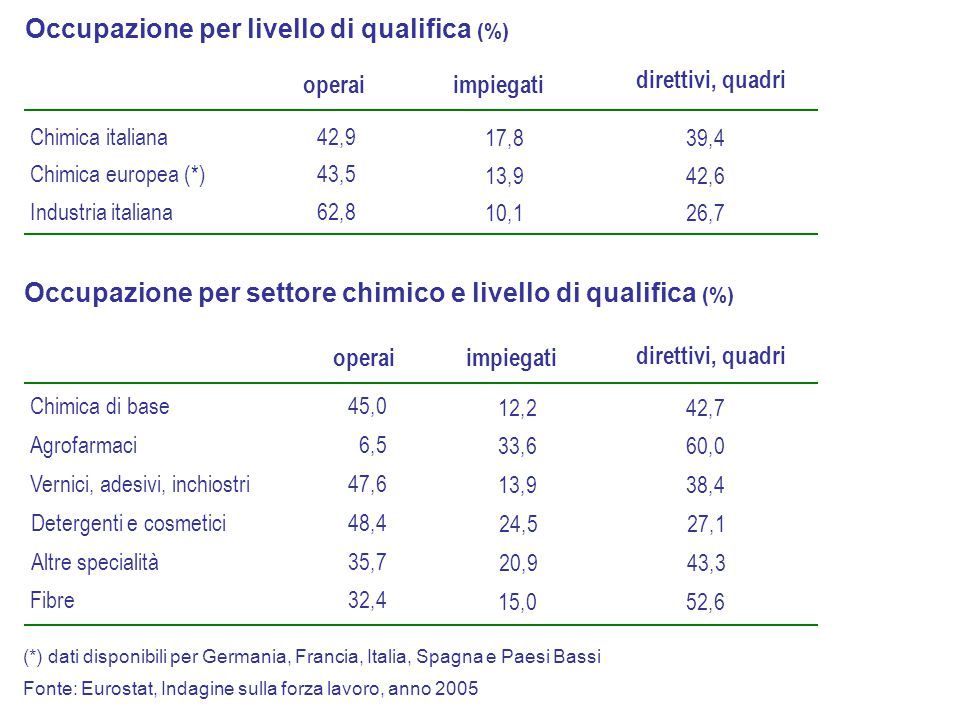 Chimica italiana Chimica europea (*) Industria italiana 42,9 43,5 62,8 17,8 13,9 10,1 impiegati direttivi, quadri 39,4 42,6 26,7 Occupazione per livel