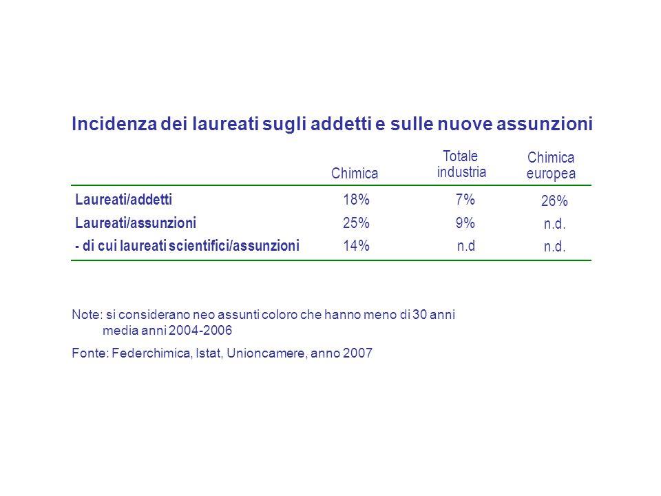Incidenza dei laureati sugli addetti e sulle nuove assunzioni Laureati/addetti Laureati/assunzioni 18% 9% 7% 25% Chimica Totale industria - di cui lau