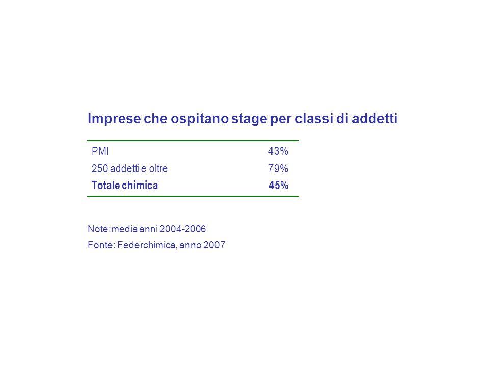 Imprese che ospitano stage per classi di addetti PMI 250 addetti e oltre 43% 79% Totale chimica45% Note:media anni 2004-2006 Fonte: Federchimica, anno