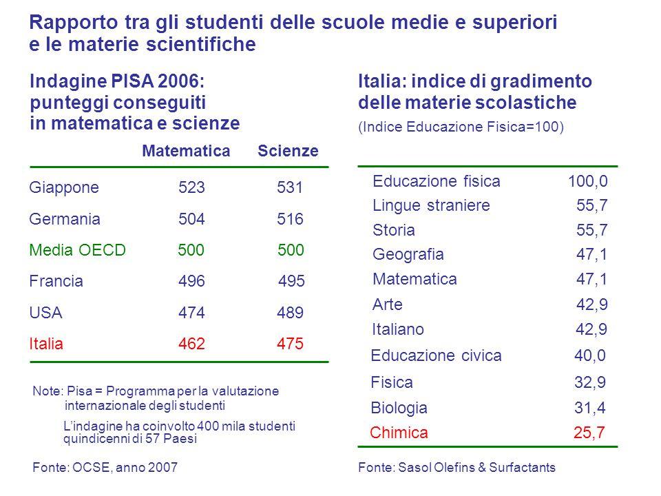 Educazione fisica Lingue straniere Storia Geografia Matematica Arte Italiano Educazione civica Fisica Biologia Chimica 100,0 55,7 47,1 42,9 32,9 31,4
