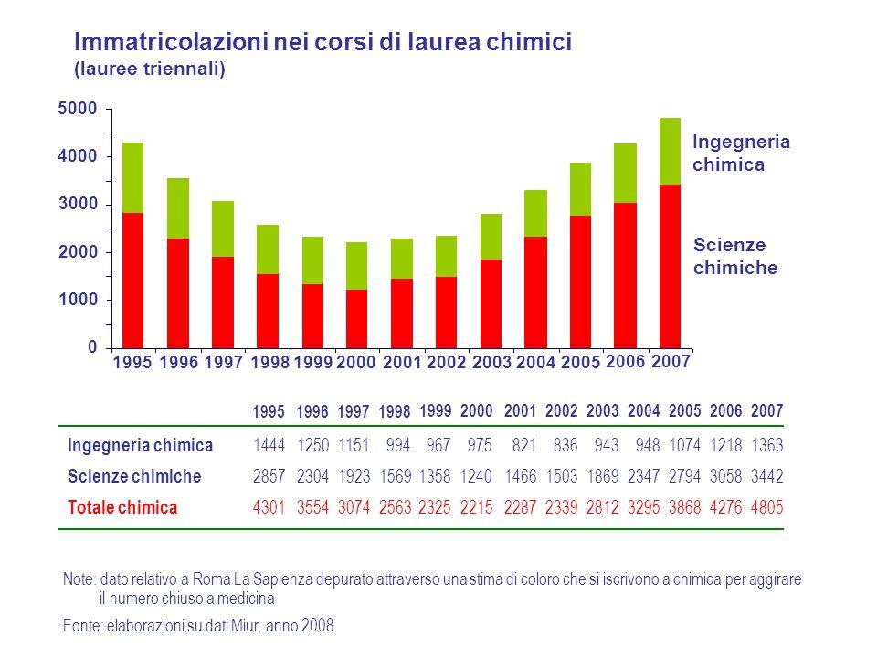 Immatricolazioni nei corsi di laurea chimici (lauree triennali) 1995199619971998 1999200020012002200320042005 20062007 0 1000 2000 3000 4000 5000 Inge
