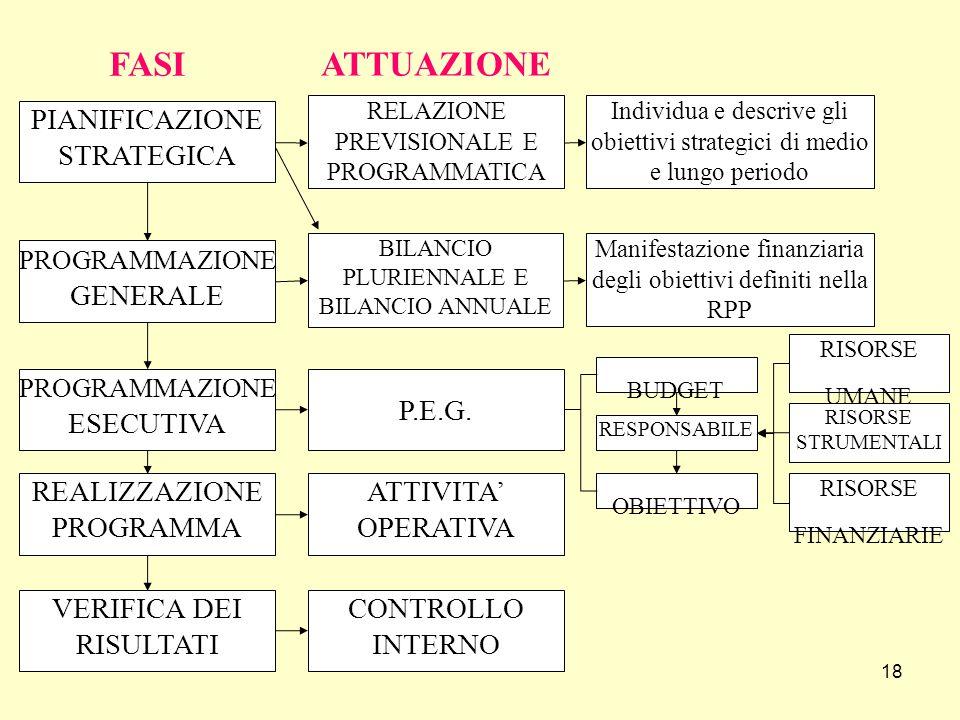 18 PIANIFICAZIONE STRATEGICA PROGRAMMAZIONE GENERALE PROGRAMMAZIONE ESECUTIVA REALIZZAZIONE PROGRAMMA VERIFICA DEI RISULTATI FASI RELAZIONE PREVISIONALE E PROGRAMMATICA BILANCIO PLURIENNALE E BILANCIO ANNUALE P.E.G.