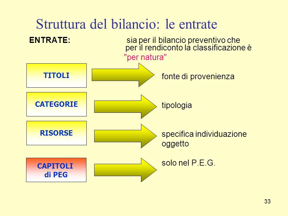 33 ENTRATE: sia per il bilancio preventivo che per il rendiconto la classificazione è per natura fonte di provenienza tipologia specifica individuazione oggetto solo nel P.E.G.