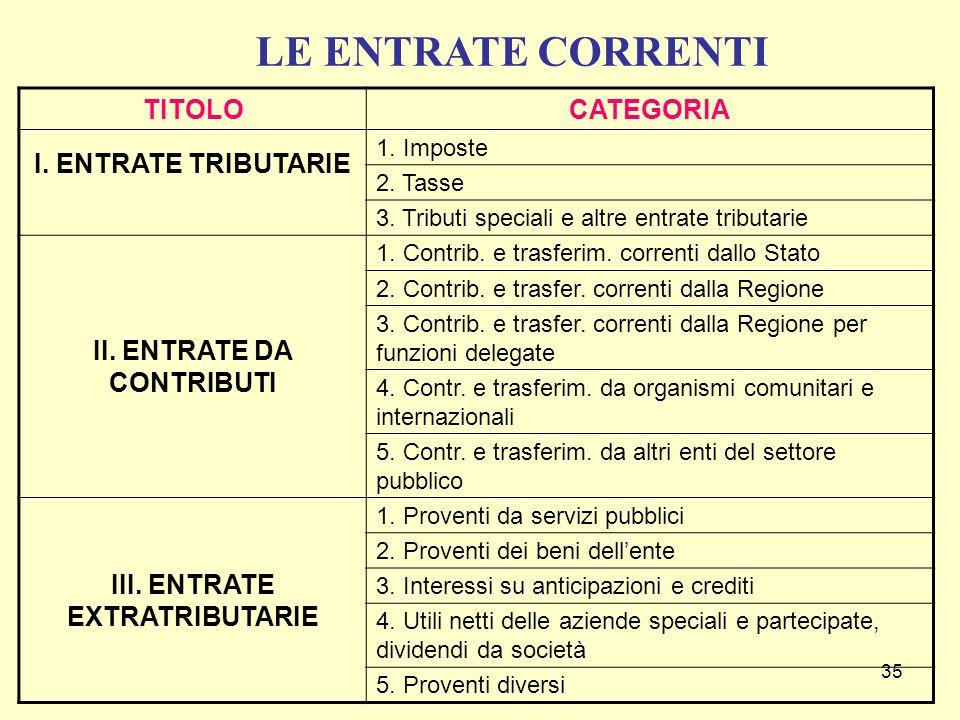 35 TITOLOCATEGORIA I. ENTRATE TRIBUTARIE 1. Imposte 2. Tasse 3. Tributi speciali e altre entrate tributarie II. ENTRATE DA CONTRIBUTI 1. Contrib. e tr