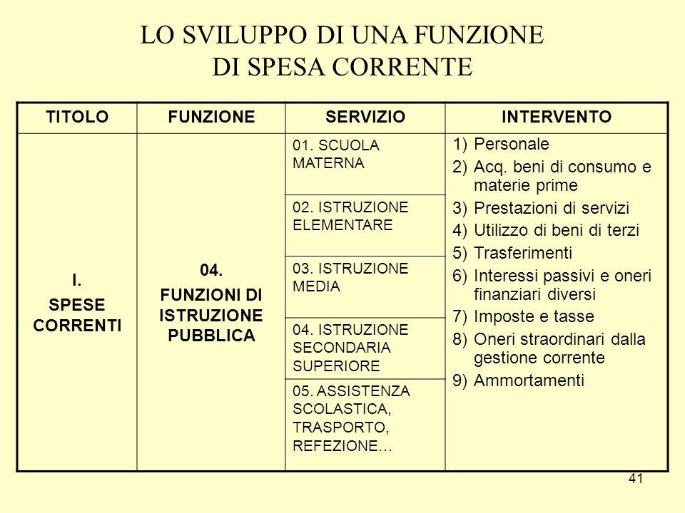 41 TITOLOFUNZIONESERVIZIOINTERVENTO I.SPESE CORRENTI 04.