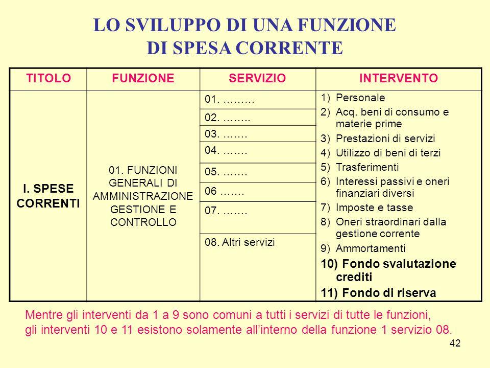 42 TITOLOFUNZIONESERVIZIOINTERVENTO I.SPESE CORRENTI 01.