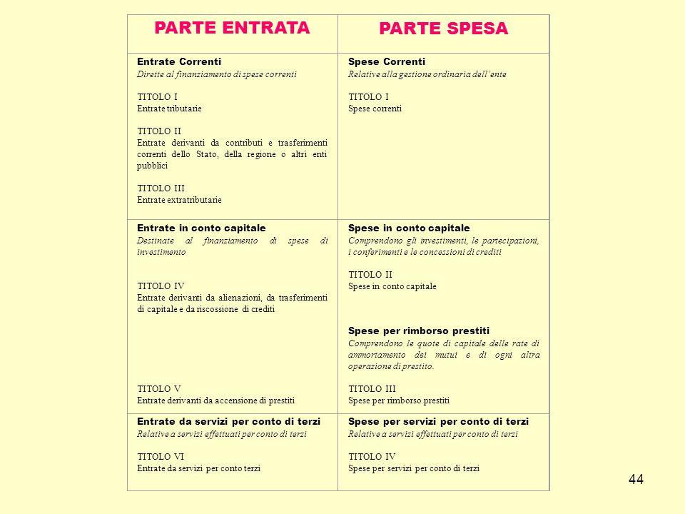 44 PARTE ENTRATAPARTE SPESA Entrate Correnti Dirette al finanziamento di spese correnti TITOLO I Entrate tributarie TITOLO II Entrate derivanti da con