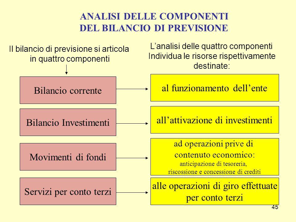 45 Il bilancio di previsione si articola in quattro componenti Bilancio corrente Bilancio Investimenti Movimenti di fondi Servizi per conto terzi L'an