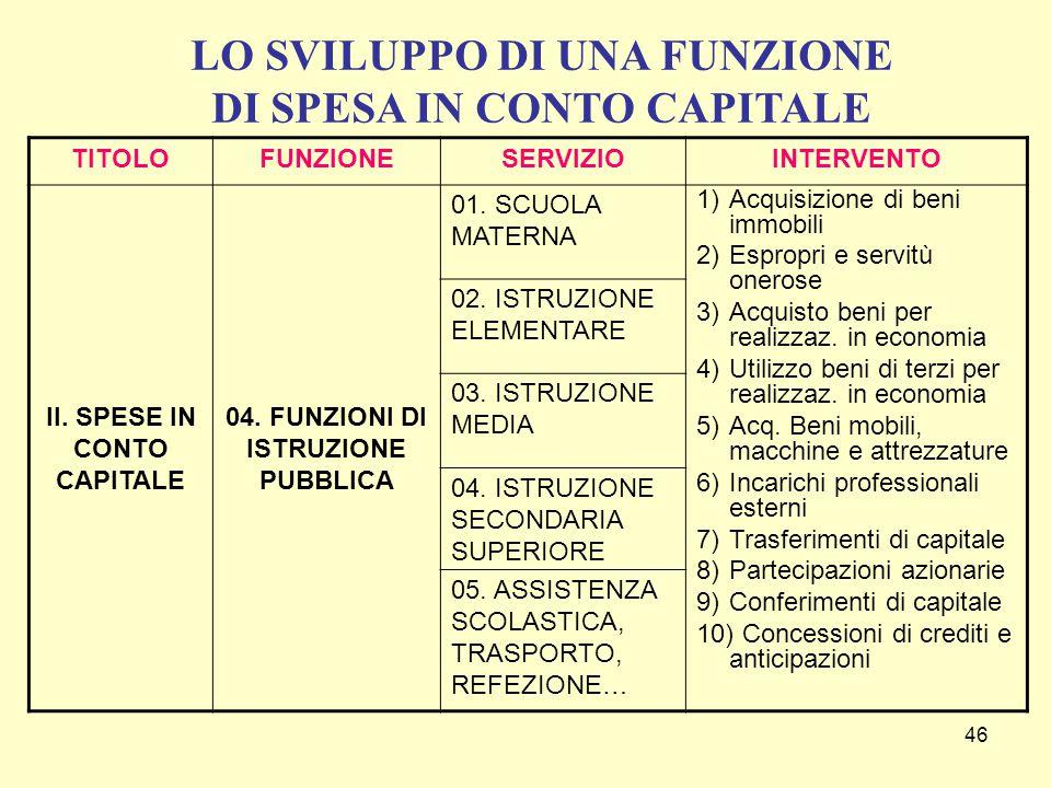 46 TITOLOFUNZIONESERVIZIOINTERVENTO II.SPESE IN CONTO CAPITALE 04.