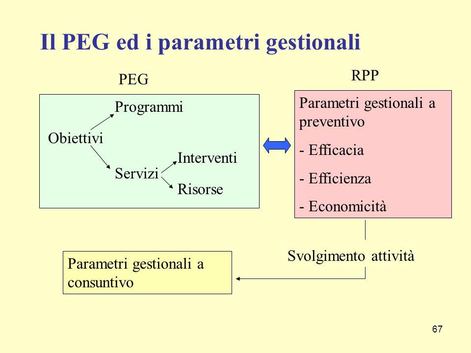 67 PEG Obiettivi Risorse Interventi Servizi Programmi Parametri gestionali a preventivo - Efficacia - Efficienza - Economicità RPP Parametri gestionali a consuntivo Svolgimento attività Il PEG ed i parametri gestionali