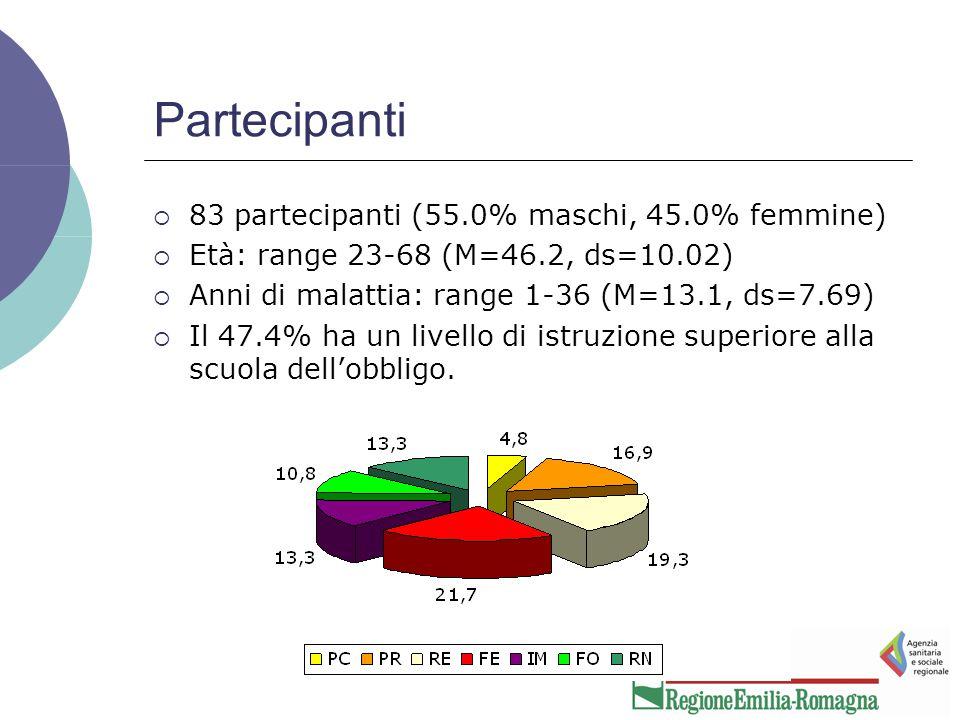 Partecipanti  83 partecipanti (55.0% maschi, 45.0% femmine)  Età: range 23-68 (M=46.2, ds=10.02)  Anni di malattia: range 1-36 (M=13.1, ds=7.69)  Il 47.4% ha un livello di istruzione superiore alla scuola dell'obbligo.