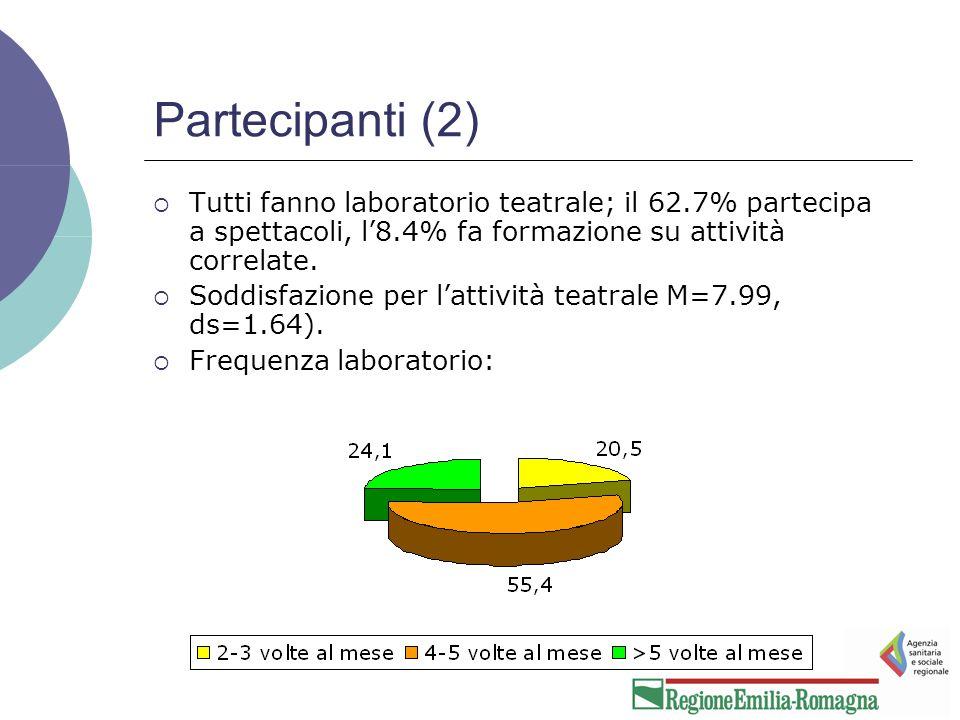 Partecipanti (2)  Tutti fanno laboratorio teatrale; il 62.7% partecipa a spettacoli, l'8.4% fa formazione su attività correlate.