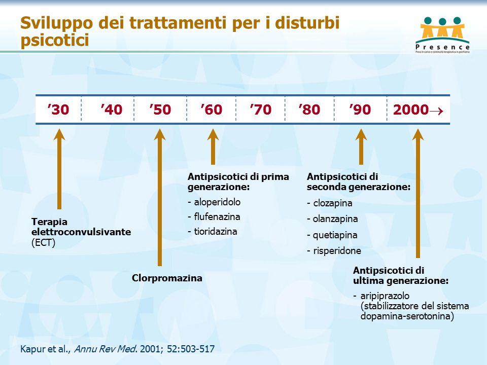 Sviluppo dei trattamenti per i disturbi psicotici Kapur et al., Annu Rev Med.