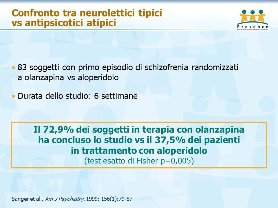 Confronto tra neurolettici tipici vs antipsicotici atipici 83 soggetti con primo episodio di schizofrenia randomizzati a olanzapina vs aloperidolo Durata dello studio: 6 settimane Sanger et al., Am J Psychiatry.